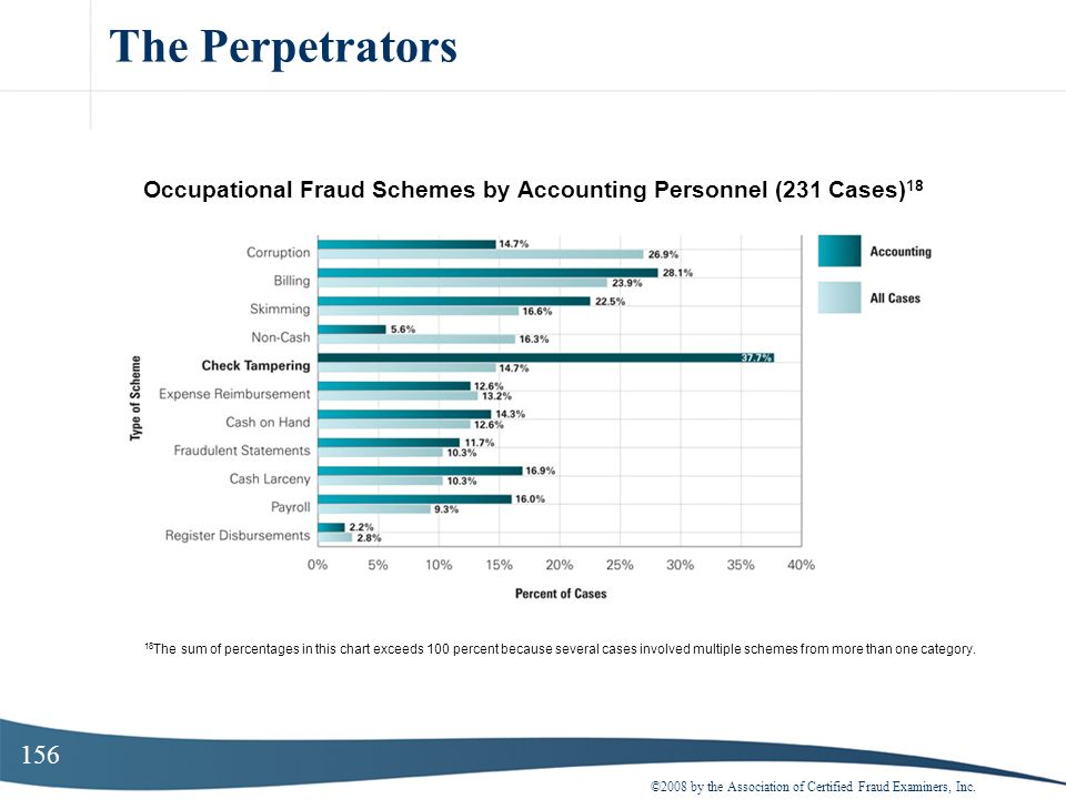 Occupational Fraud Schemes by Accounting Personnel (231 Cases)18