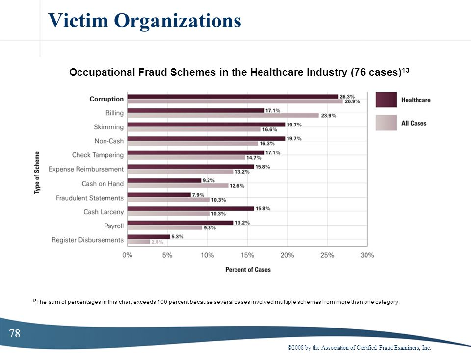 Occupational Fraud Schemes in the Healthcare Industry (76 cases)13