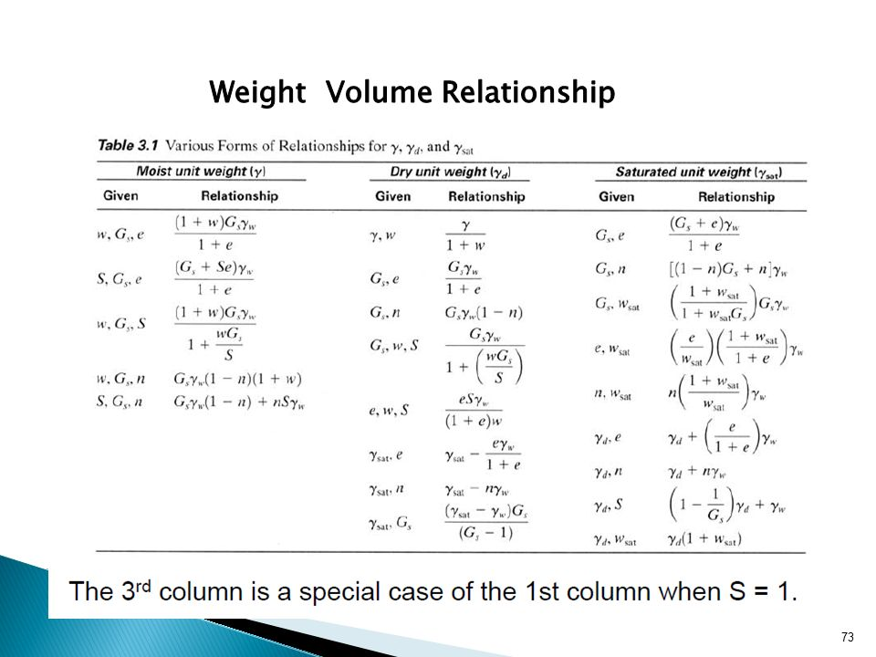 weight volume relationships soil mechanics