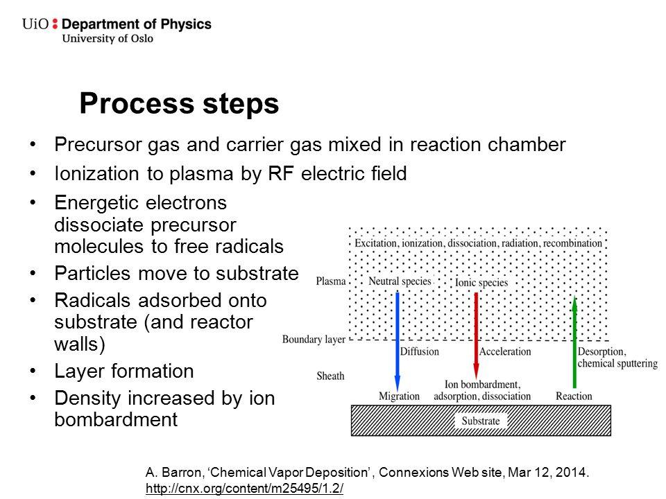 Plasma Enhanced Chemical Vapor Deposition Pecvd Ppt