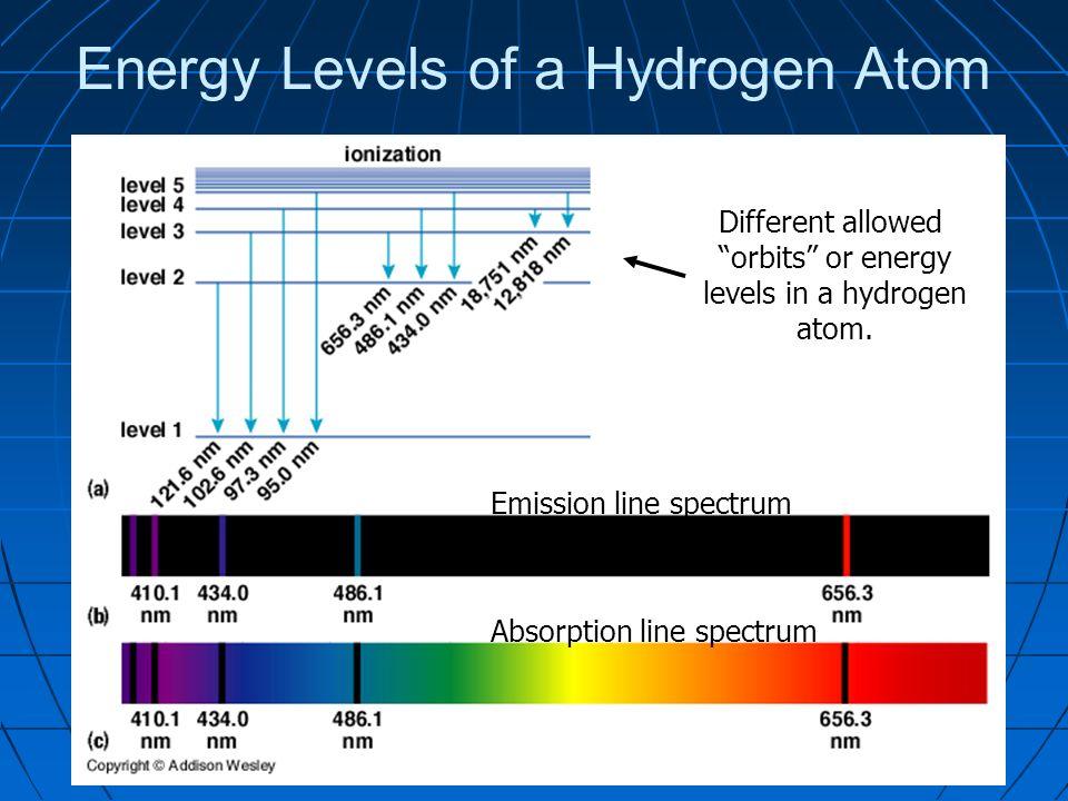 https://slideplayer.com/6878694/23/images/47/Energy+Levels+of+a+Hydrogen+Atom.jpg