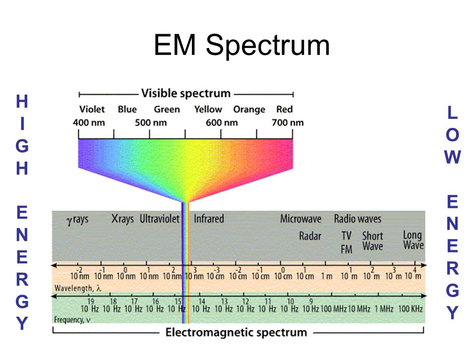 EM Spectrum HIGH ENERGY LOW ENERGY
