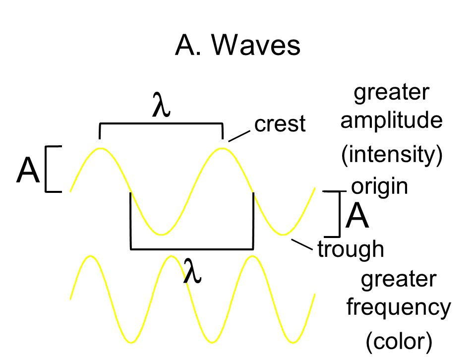  A A  A. Waves greater amplitude crest (intensity) origin trough