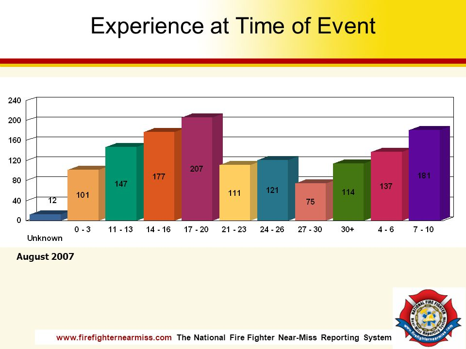 Experience at Time of Event