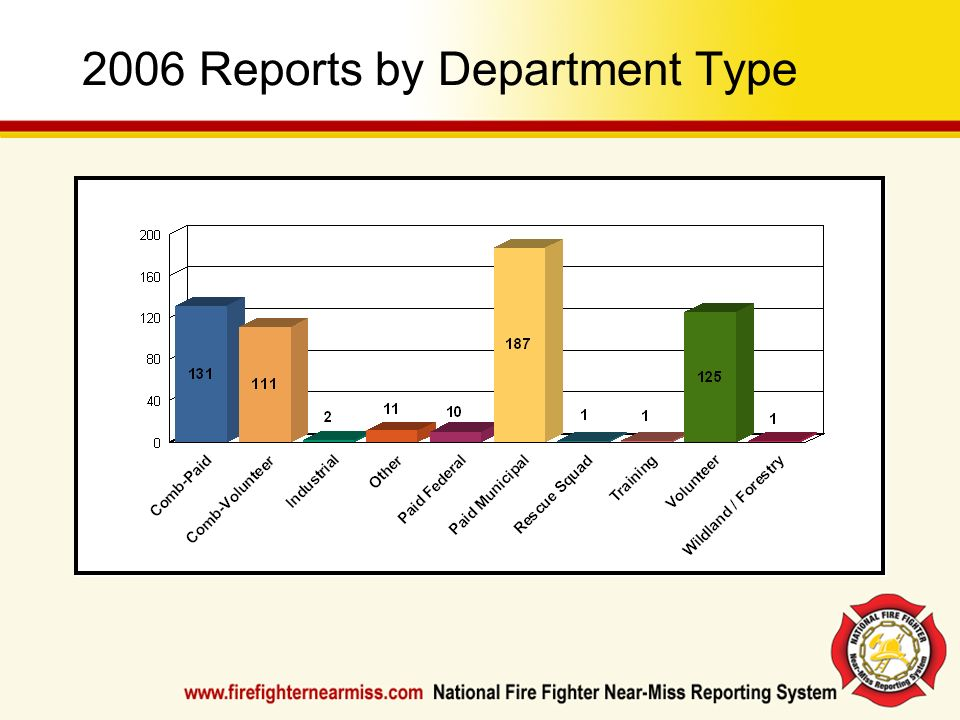 2006 Reports by Department Type
