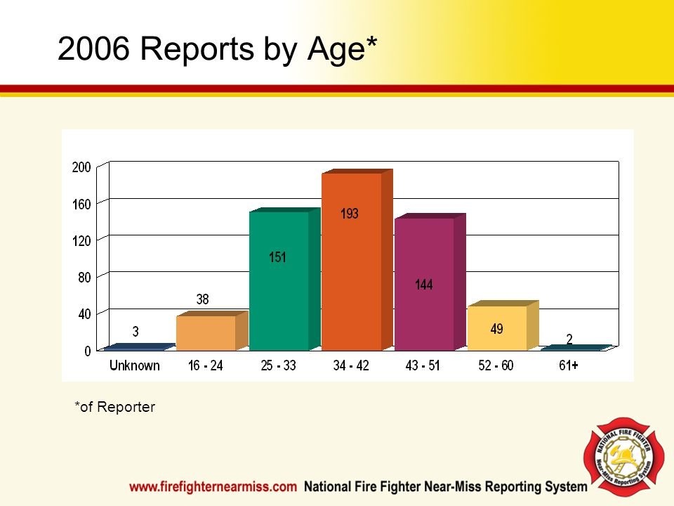 2006 Reports by Age* *of Reporter
