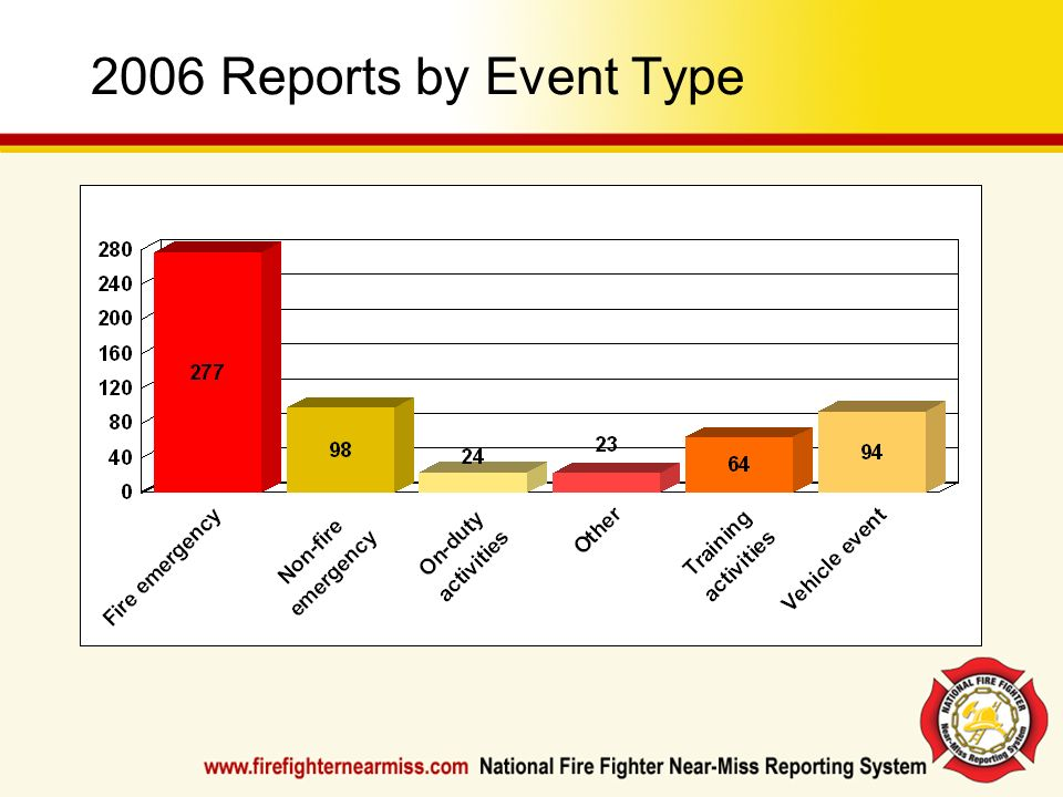 2006 Reports by Event Type Check the Resources Section of www.firefighternearmiss.com for updated charts and statistics.