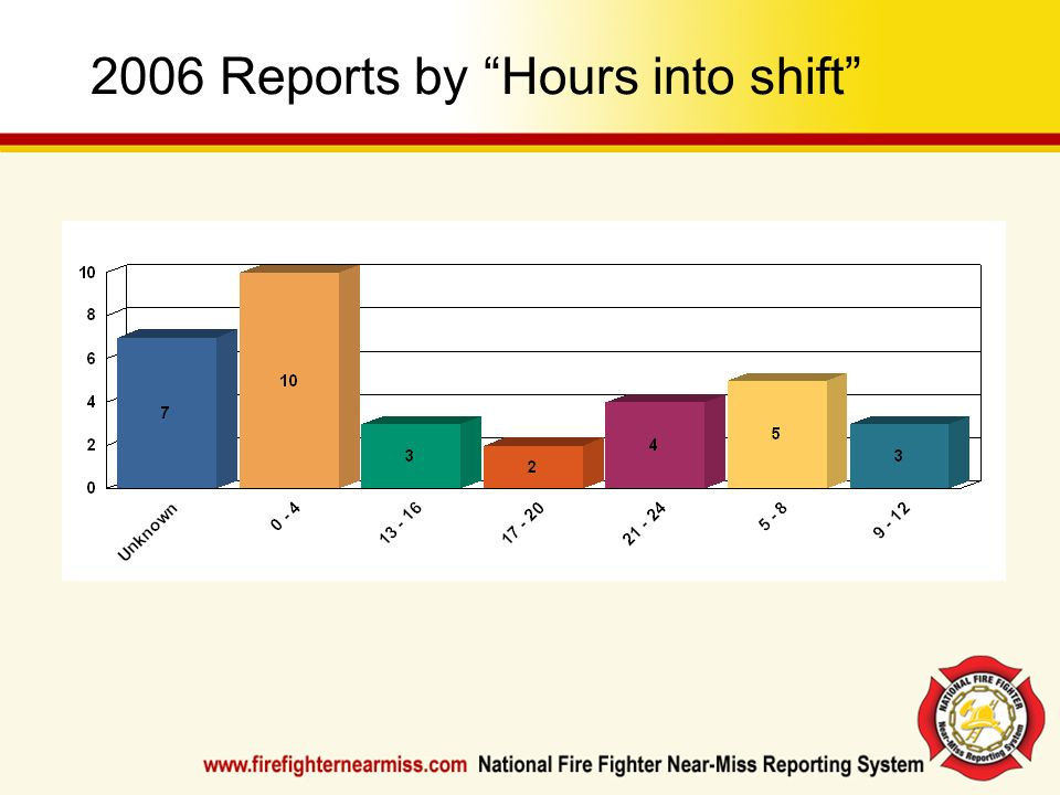 2006 Reports by Hours into shift