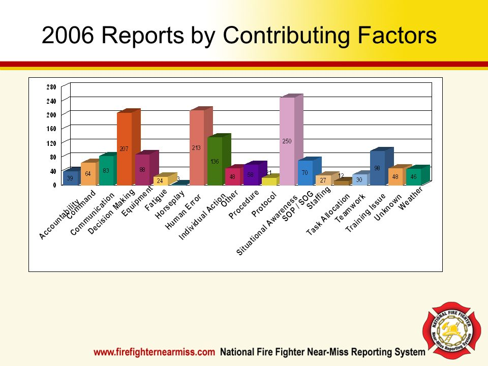 2006 Reports by Contributing Factors