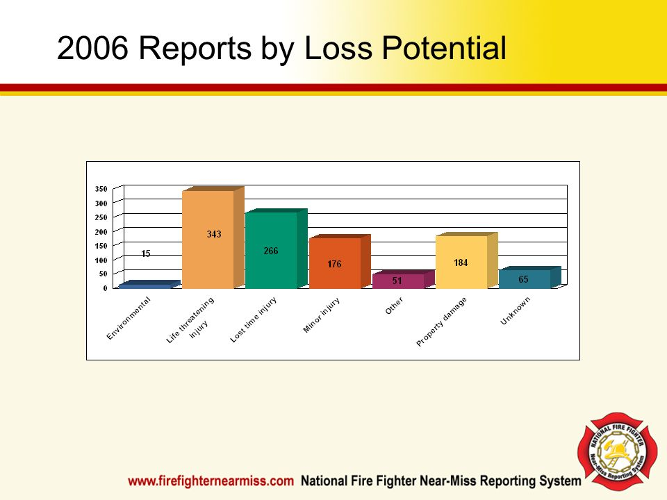 2006 Reports by Loss Potential