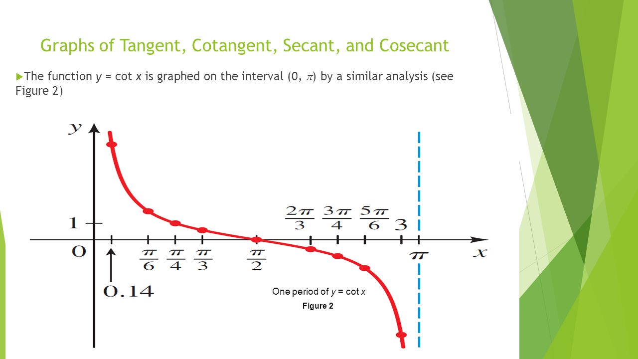 graph of secant - 1280×720