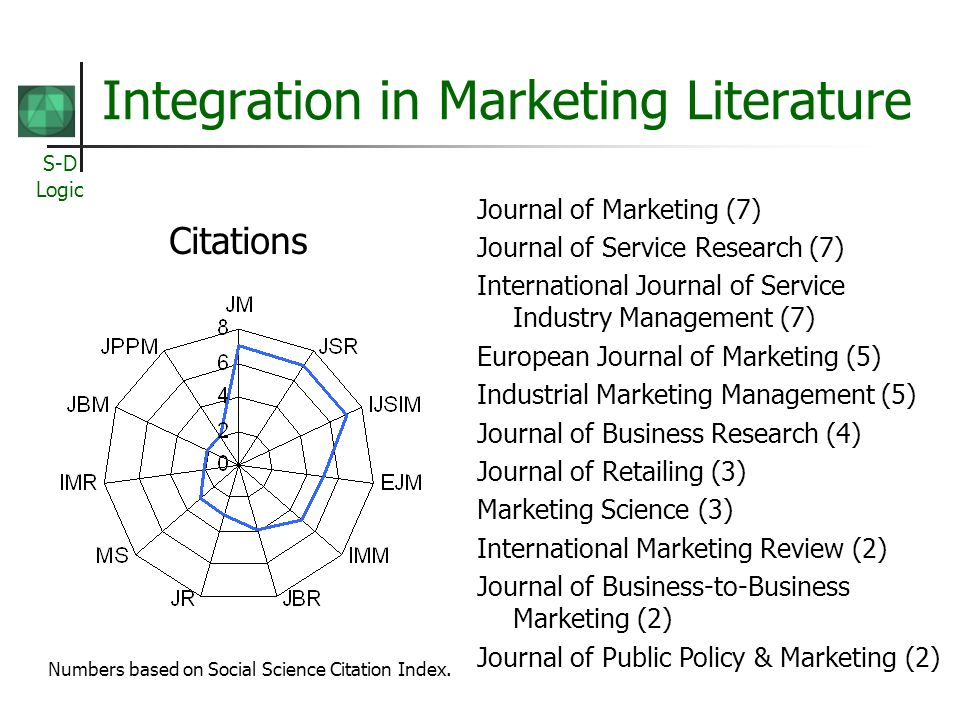 Integration in Marketing Literature