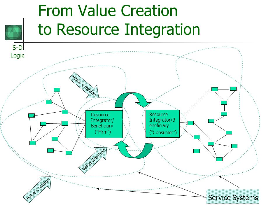 From Value Creation to Resource Integration