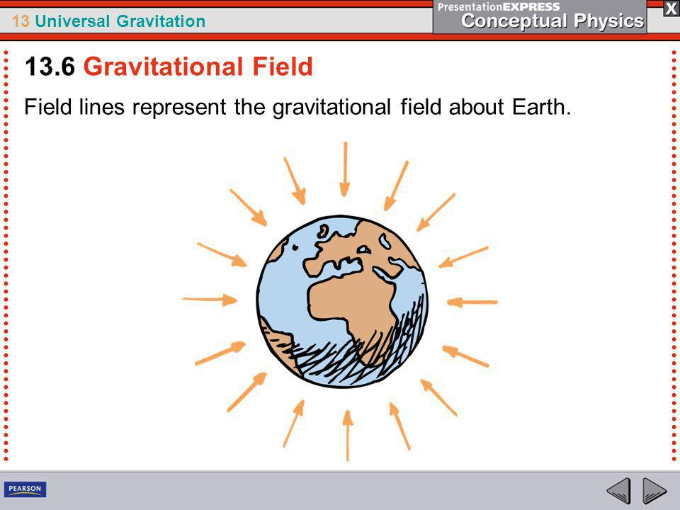 13.6 Gravitational Field Field lines represent the gravitational field about Earth.