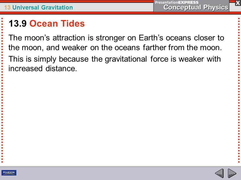 13.9 Ocean Tides The moon's attraction is stronger on Earth's oceans closer to the moon, and weaker on the oceans farther from the moon.