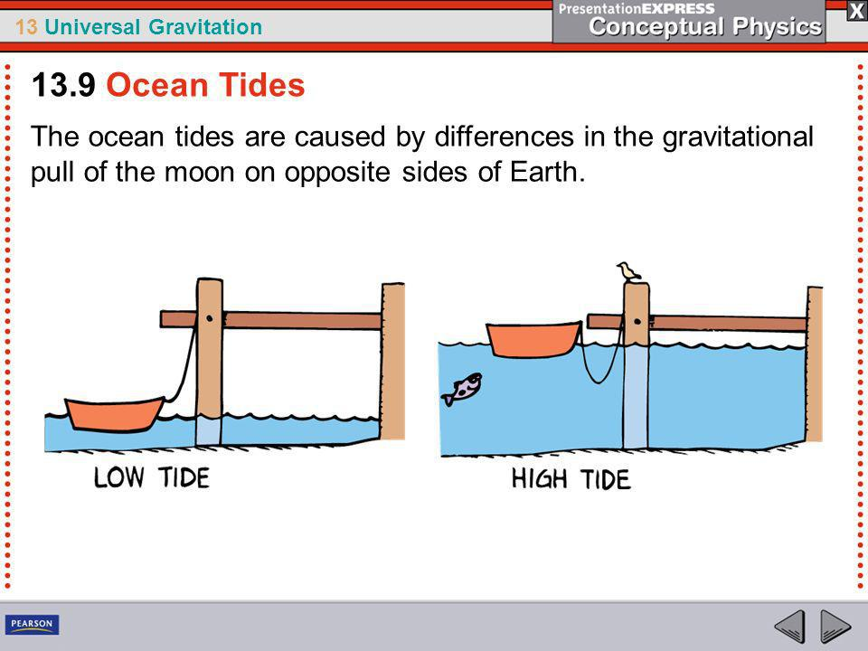 13.9 Ocean Tides The ocean tides are caused by differences in the gravitational pull of the moon on opposite sides of Earth.