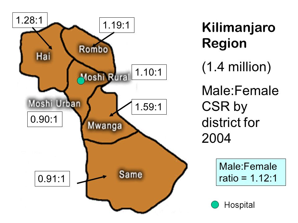 Male:Female CSR by district for 2004