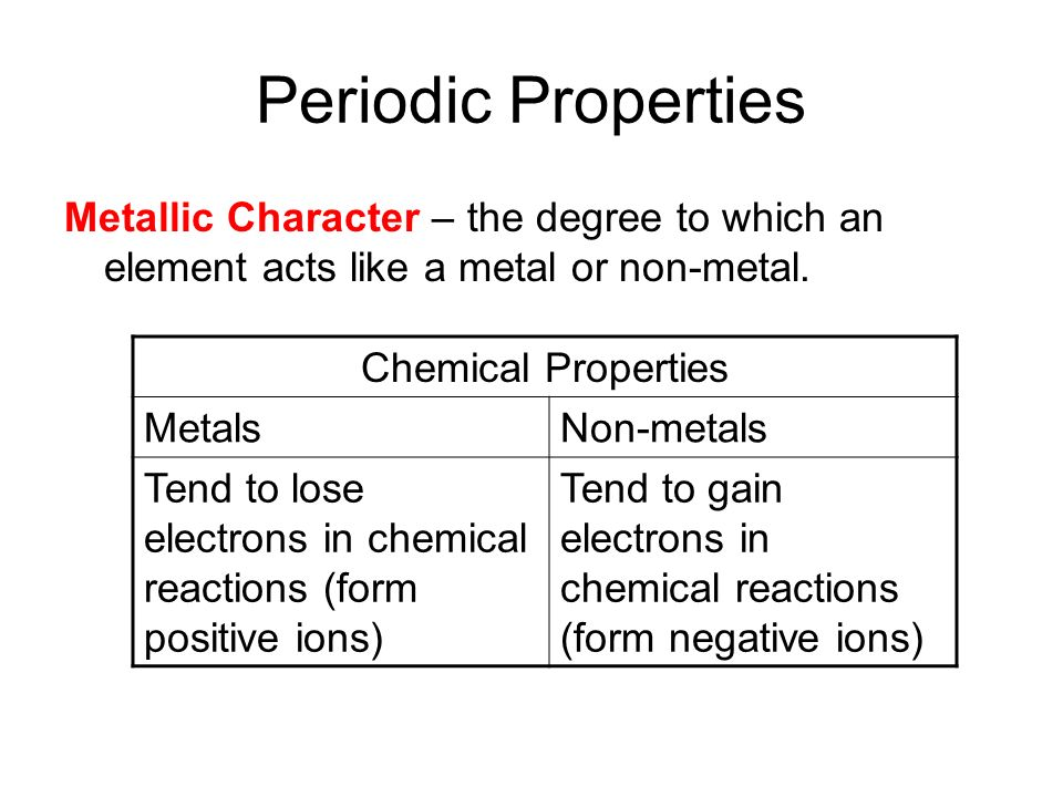 The Periodic Table Trends In Properties Ppt Download