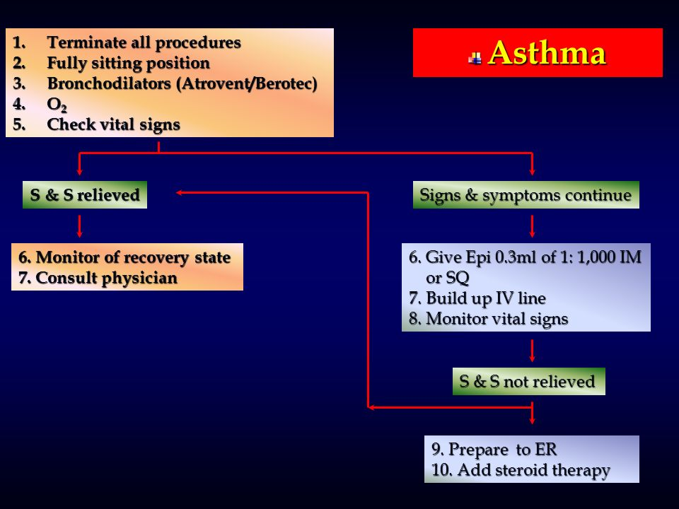 Asthma Terminate all procedures Fully sitting position