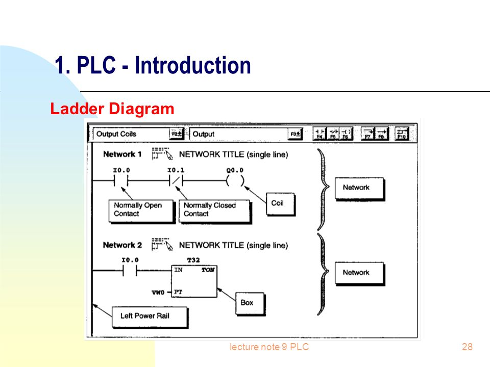 Plc Ladder Diagram Railroad Reinvent Your Wiring Diagram