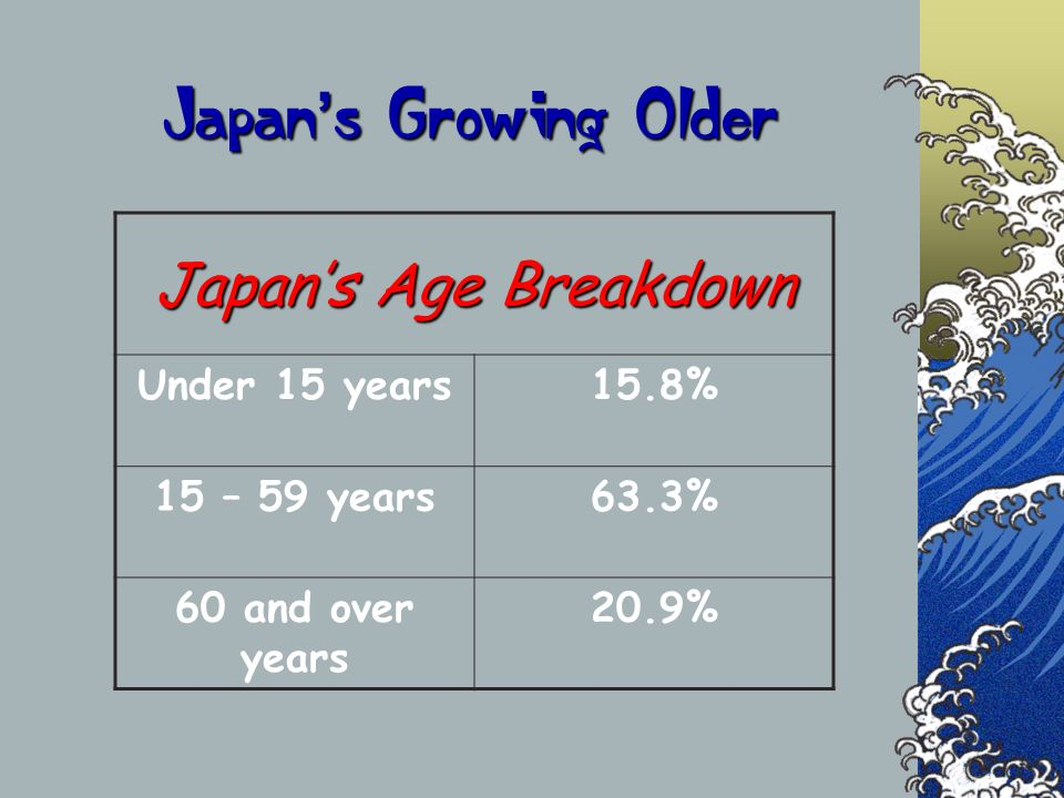 Japan's Growing Older Japan's Age Breakdown Under 15 years 15.8%