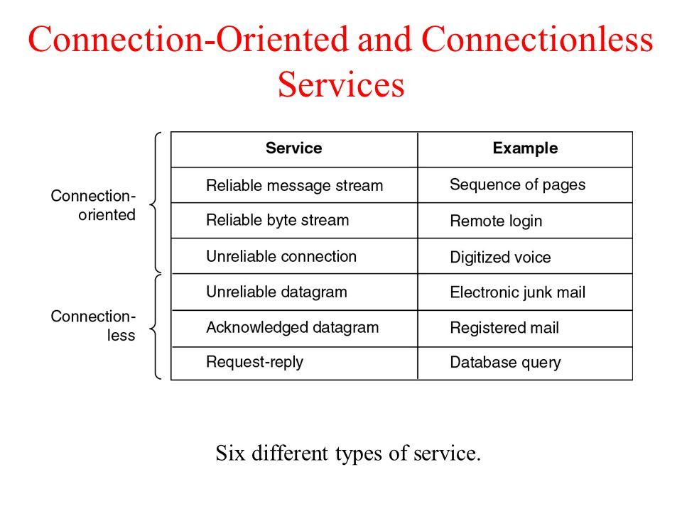 Communication in distributed systems ppt download.