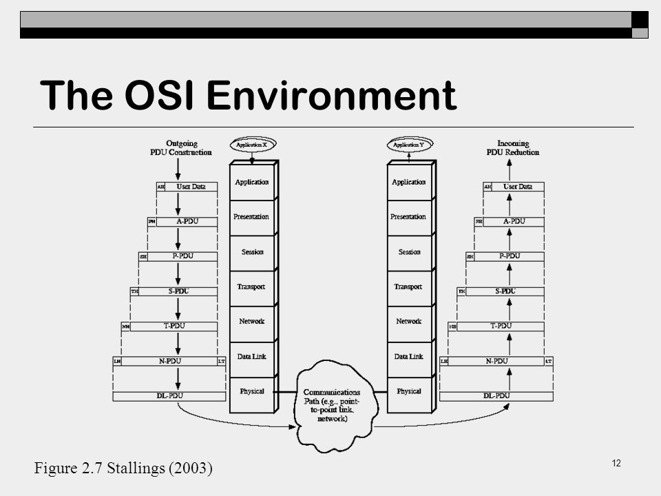 The OSI layers: Application