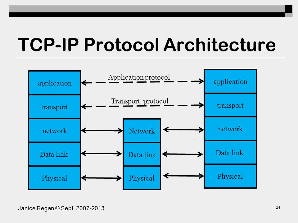 Encapsulation PDUs for TCP/IP