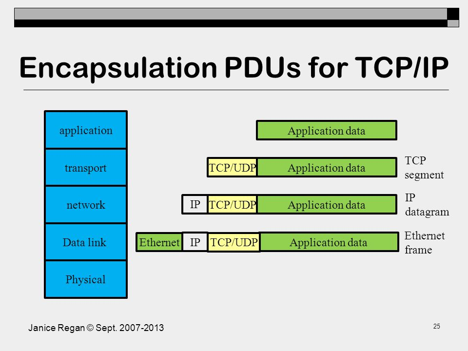 Encapsulation: PDU Headers