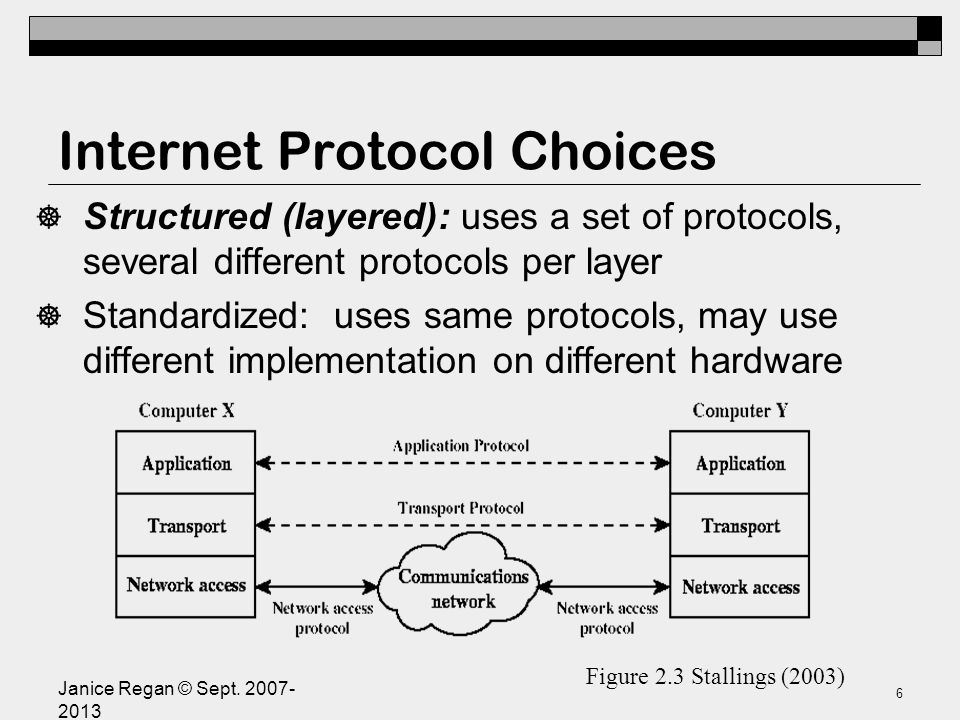 Layered Protocol Architecture