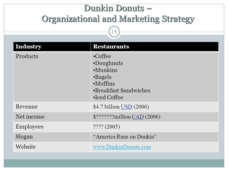 dunkin donuts strategic plan