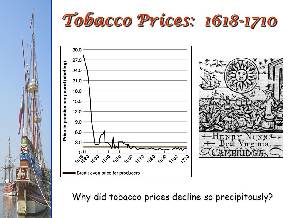 Why did tobacco prices decline so precipitously