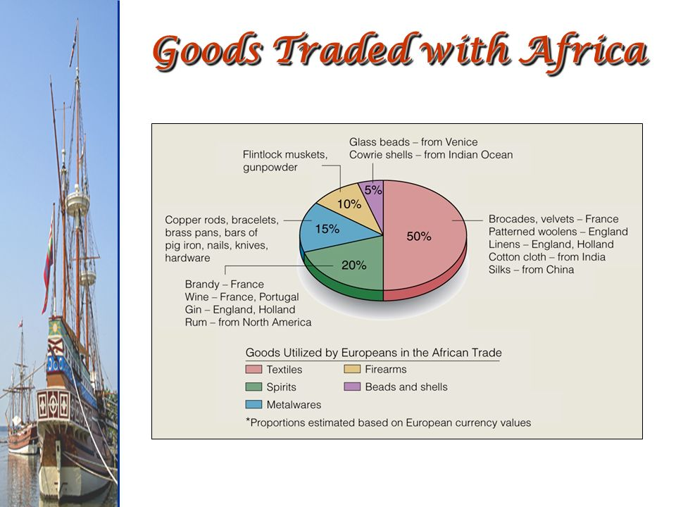 Goods Traded with Africa