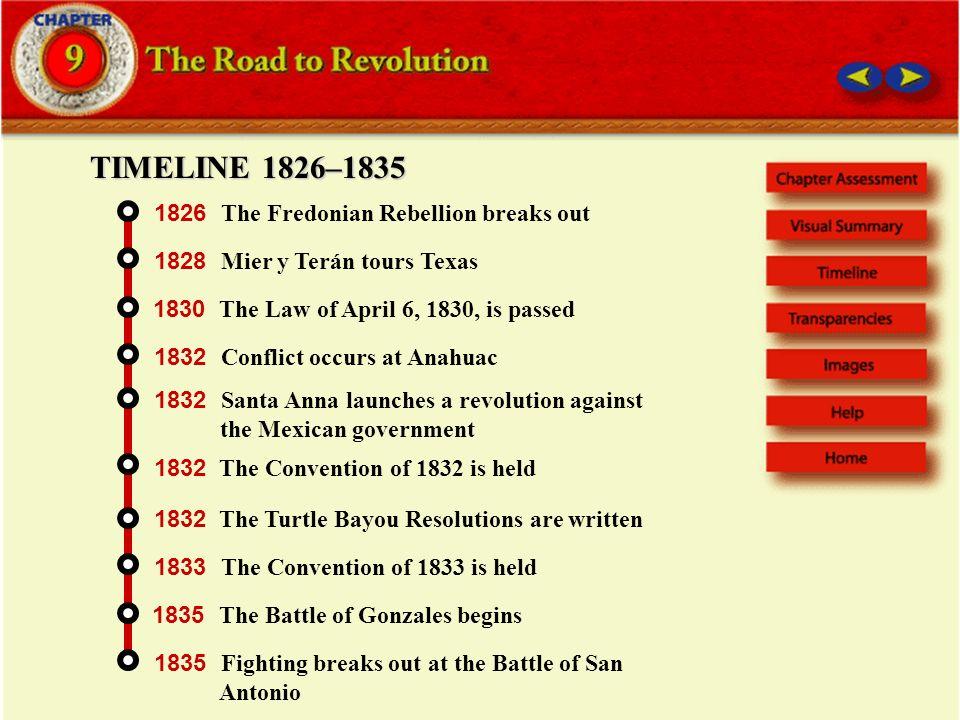 texas history timeline 7th grade