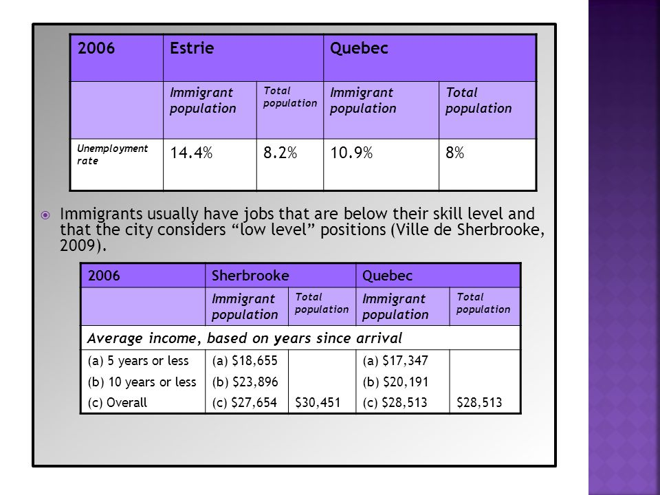 Immigrants usually have jobs that are below their skill level and that the city considers low level positions (Ville de Sherbrooke, 2009).