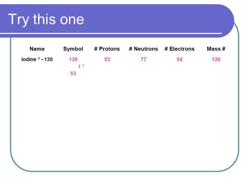 Atomic Structure The Periodic Table Ppt Video Online Download