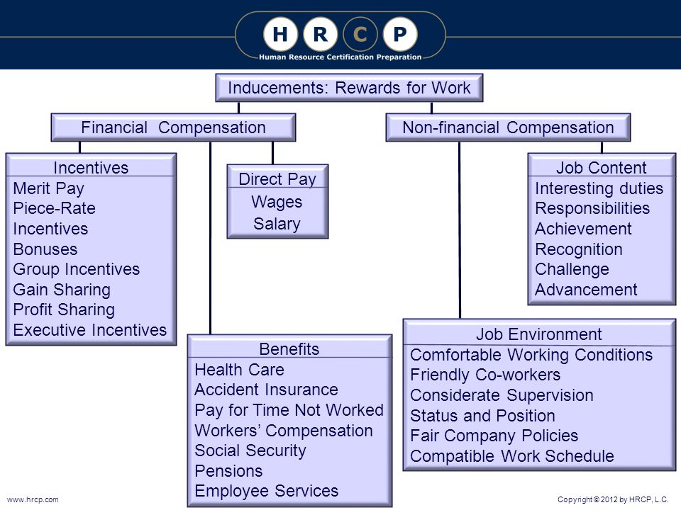 Compensation And Benefits Phr 19 Sphr 13 Ppt Download