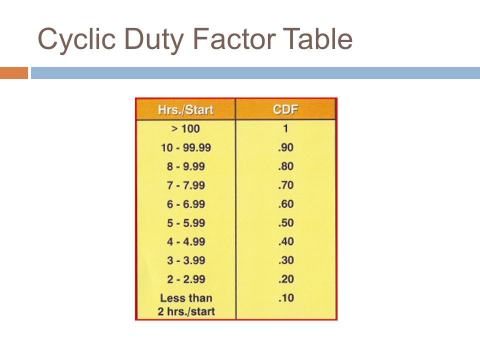 Cyclic Duty Factor Table