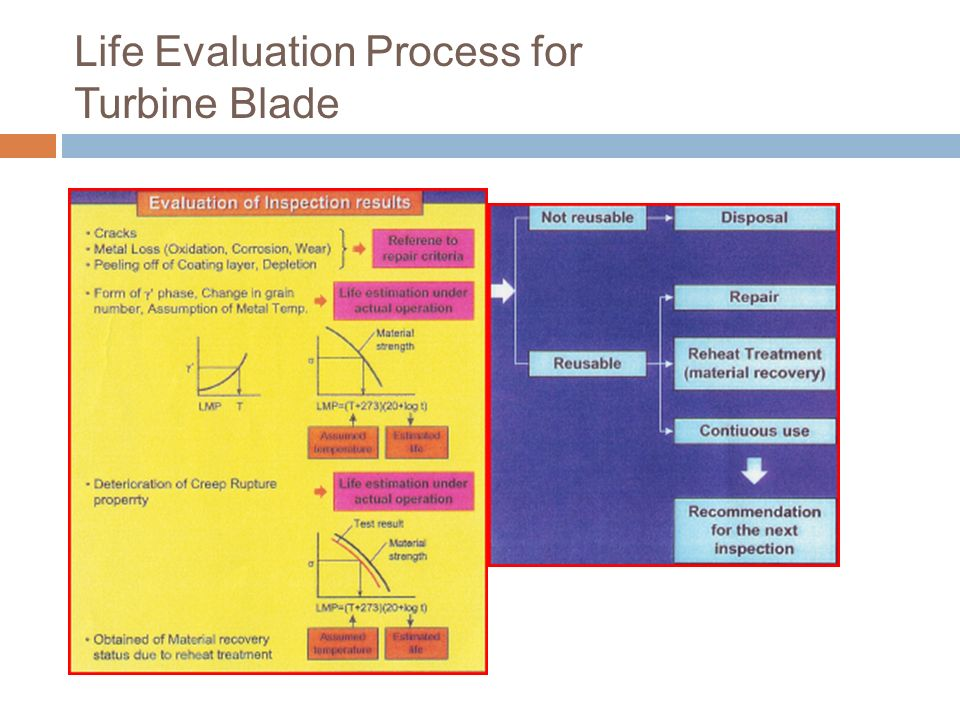 Life Evaluation Process for Turbine Blade