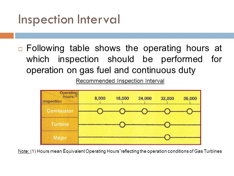 Recommended Inspection Interval