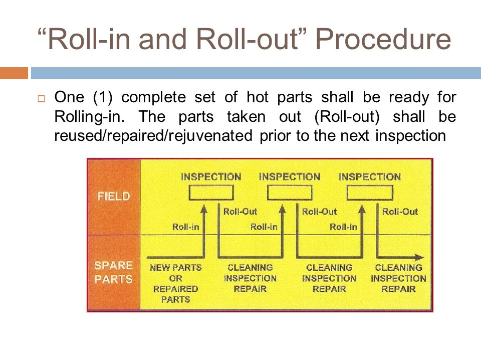 Roll-in and Roll-out Procedure
