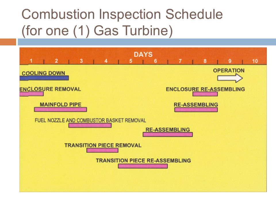 Combustion Inspection Schedule (for one (1) Gas Turbine)