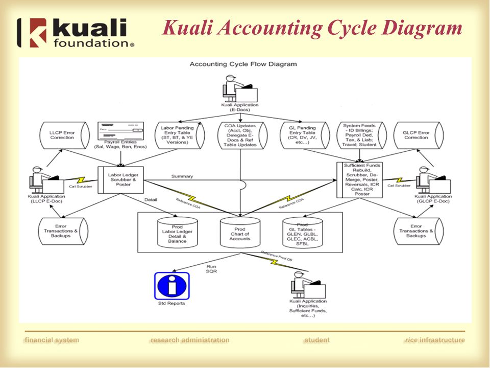 Agenda Topics Overview Of The Accounting Cycle From E Doc Creation