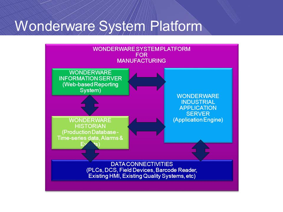 "Wonderware System Platform ""Software Solutions for Real-Time Success"