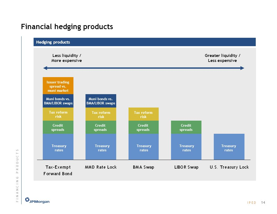 Financial hedging products