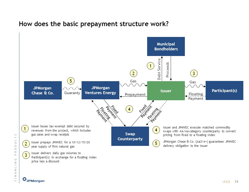 How does the basic prepayment structure work