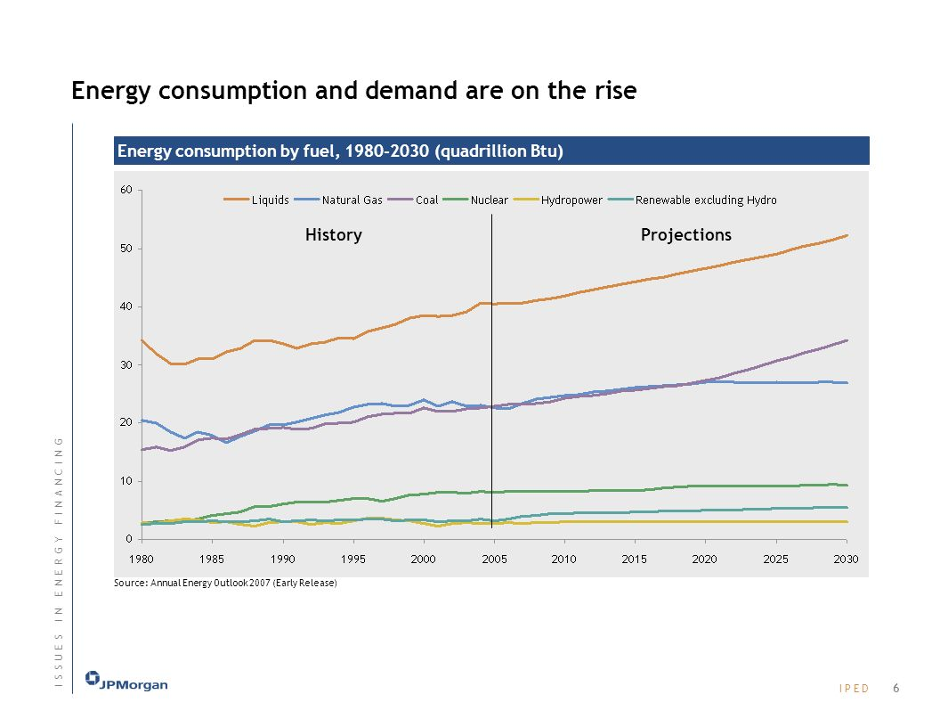 Energy consumption and demand are on the rise