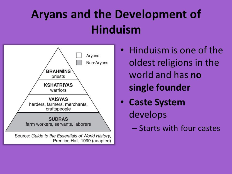 Aryans and the Development of Hinduism