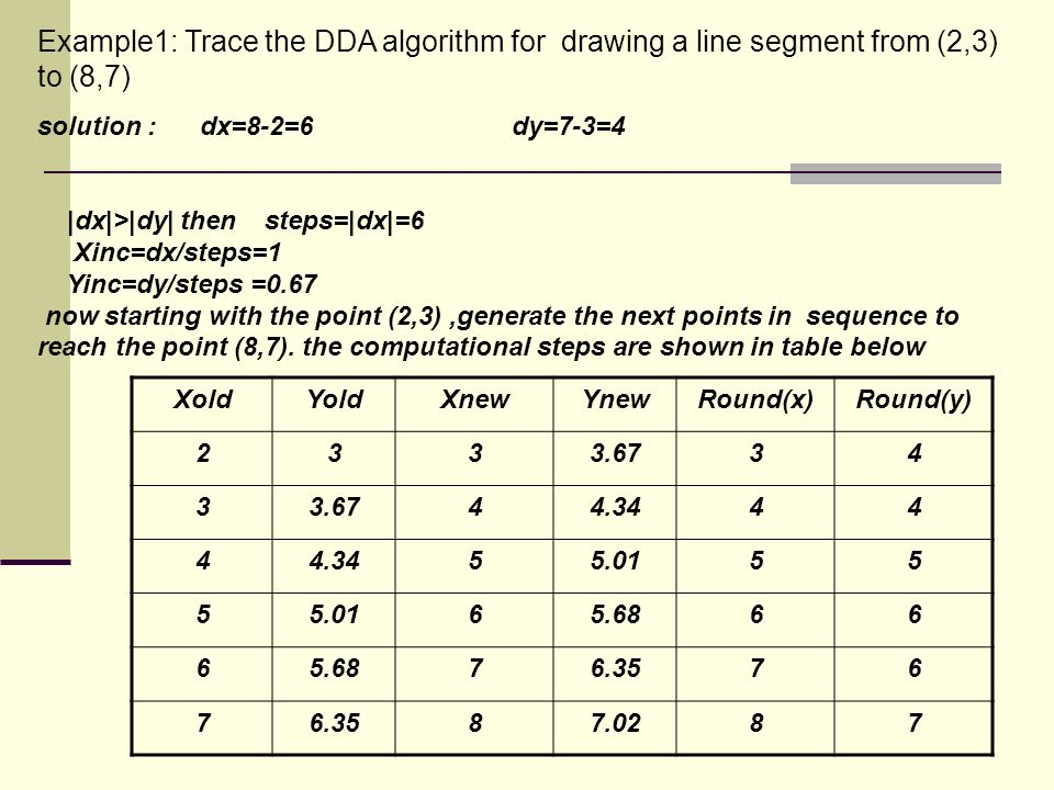 Dda Line Drawing Algorithm Solved Example : Scan conversion line and circle ppt video online download