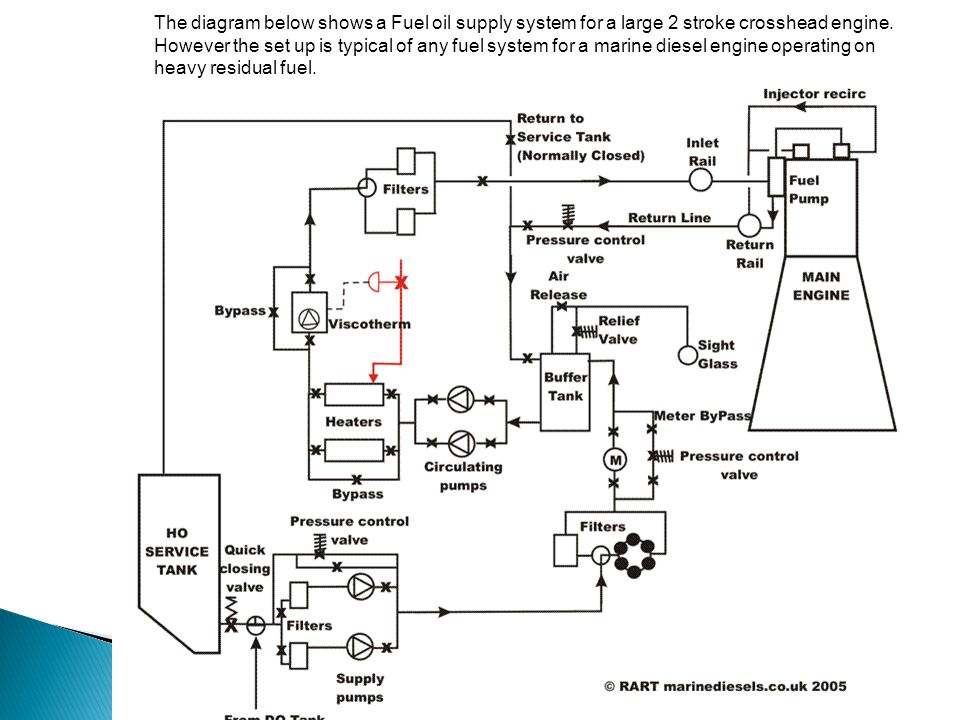 The Diagram Below Shows A Fuel Oil Supply System For Large 2 Stroke Crosshead Engine